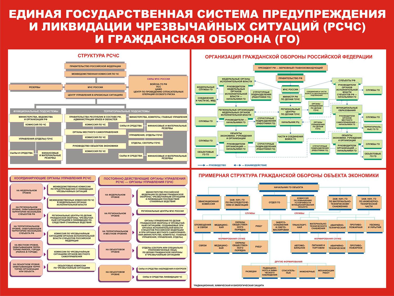 """Стенд ГО и ЧС  """"Единая государственная система предупреждения и ликвидации ЧС и ГО """""""