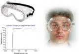 7-010 Защитные очки закрытого типа с непрямой вентиляцией