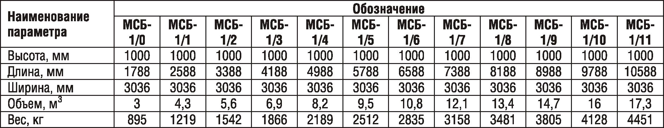 Бак фекальный МСБ-1/4 (секция приемная - 1шт., секция торцевая - 1 шт., секция рядовая - 4шт.) Серия